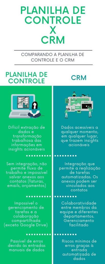 As principais diferenças entre planilha de controle e CRM