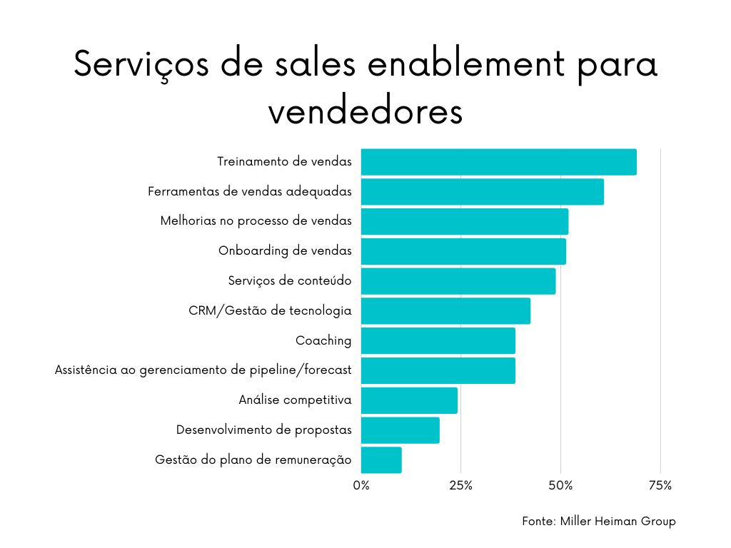 O stack (ferramentas) de vendas é a 2ª maior prioridade nos serviços de sales enablement