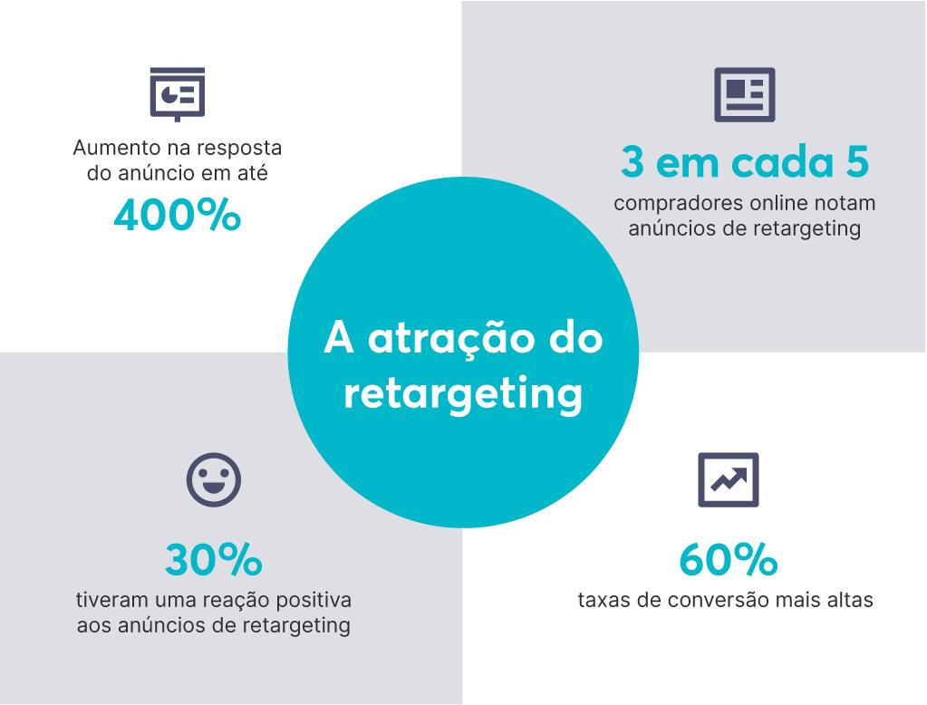 O remarketing (ou retargeting) traz excelentes resultados e pode ser a estratégia que você precisa para vender mais