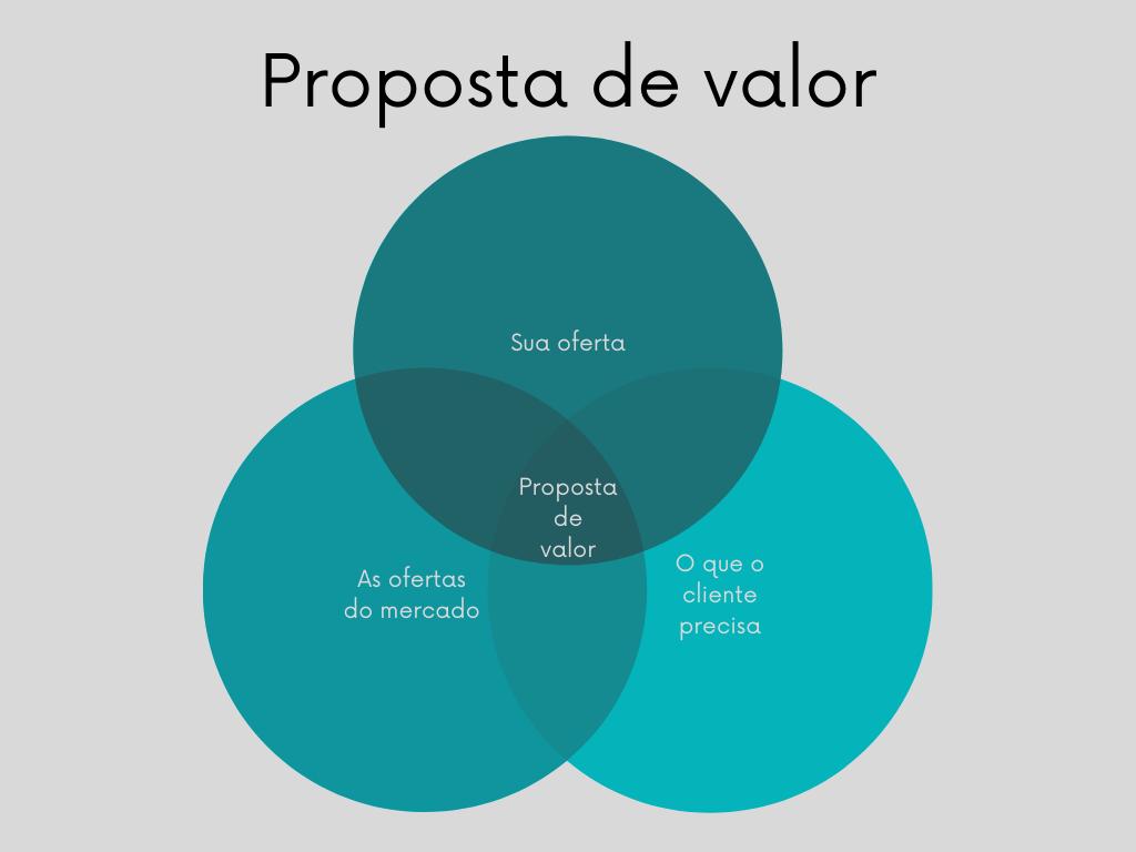 Os 3 elementos fundamentais de uma proposta de valor para alcançar o Product Market Fit