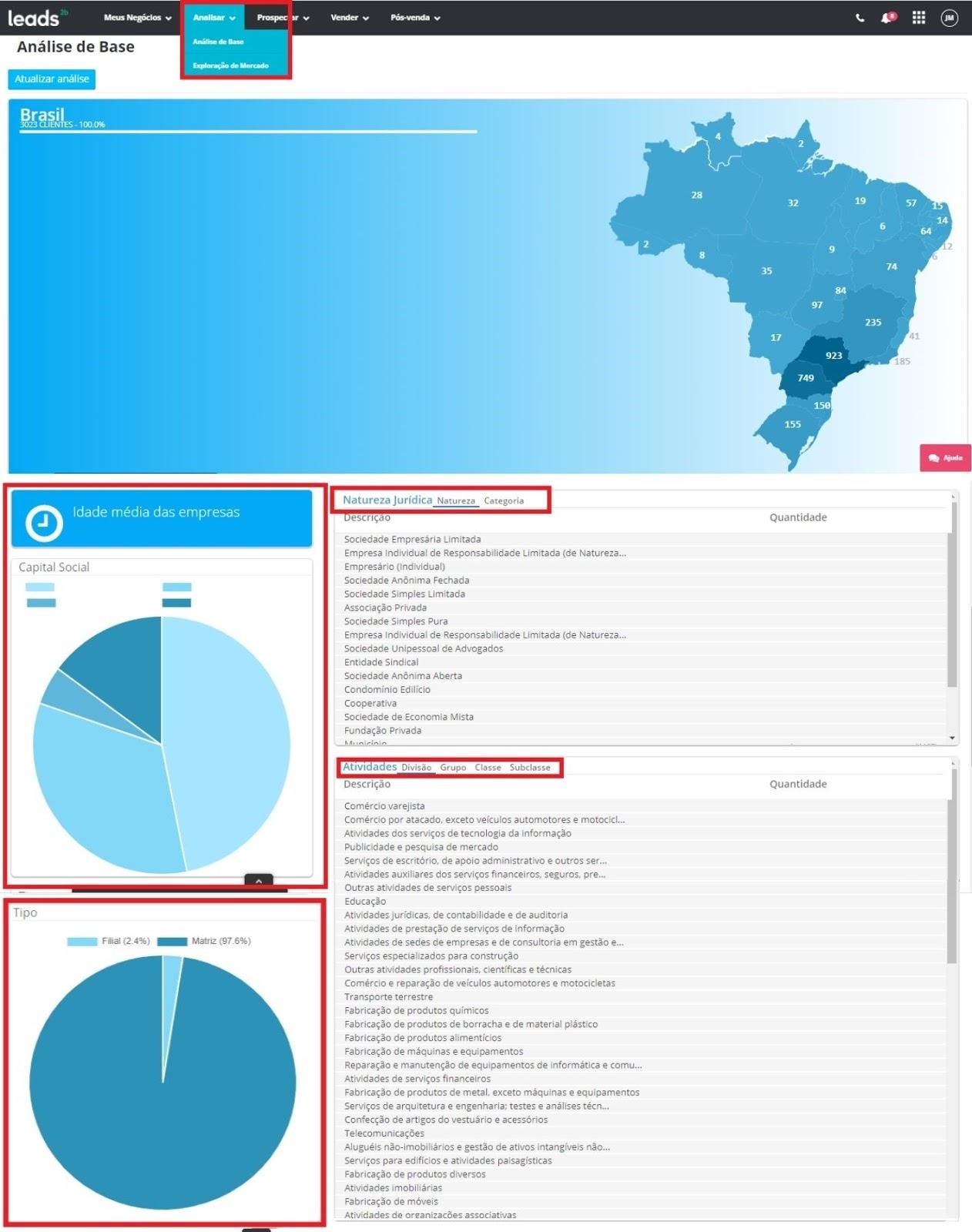 Com a Leads2b, você pode analisar sua base para extrair dados sobre o seu público alvo (idade média das empresas, localização, tipo, as atividades que desempenham e sua natureza jurídica)