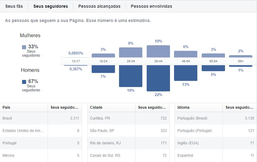 O Facebook Audience Insights traz informações sobre seus seguidores, seus fãs, as pessoas alcançadas e as pessoas envolvidas com a sua página