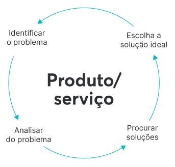O ciclo do produto/serviço na definição do público-alvo