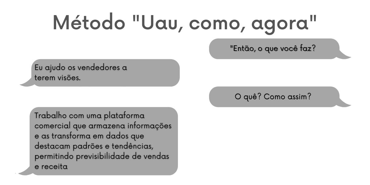 """Exemplo do método """"uau, como, agora"""" no pitch de vendas"""
