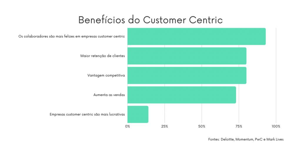 Customer centric - O que é, 3 exemplos, métricas e passo a passo para implementar 1