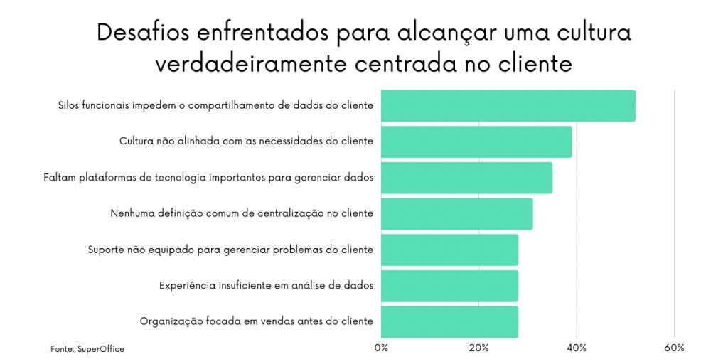 Os dados armazenados em diferentes ferramentas impedem uma visão holística do cliente, sendo o principal desafio ao customer centric