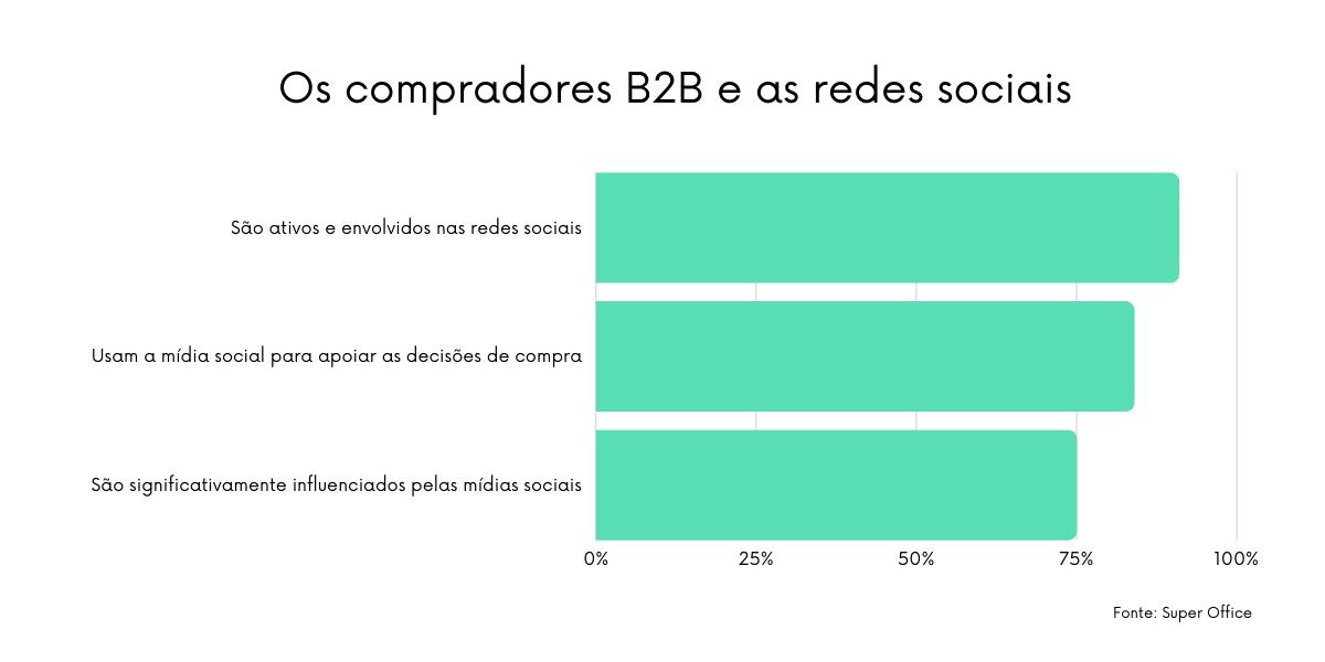 Dados mostram que os compradores B2B estão mais ativos nas redes sociais, favorecendo o uso do social selling para as vendas nesse modelo
