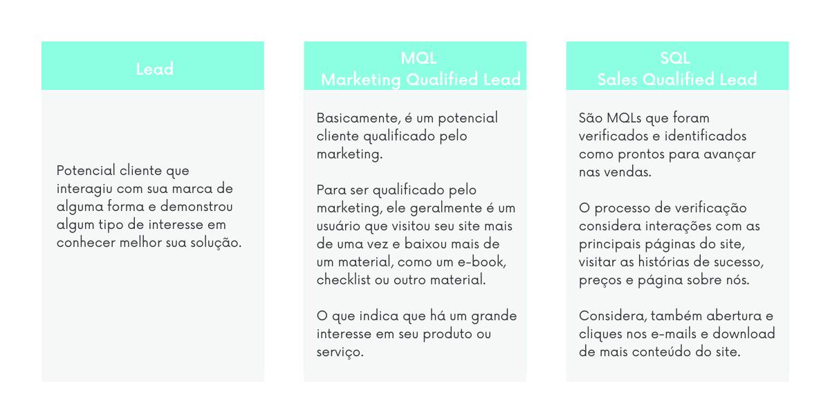 Conheça as diferenças entre leads, MQLs e SQLs no funil de vendas