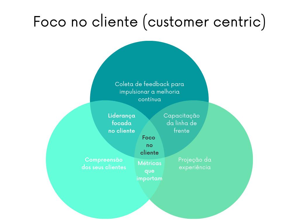Os pilares da cultura customer centric