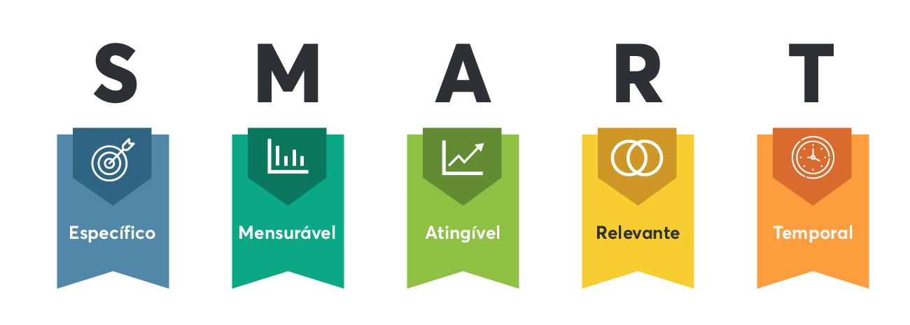 Metas e objetivos SMART são específicos, mensuráveis, atingíveis, relevantes e temporais