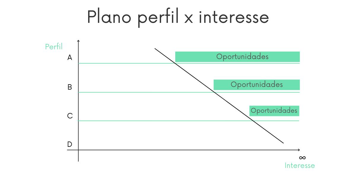 Quanto mail alto o perfil, menos o interesse é exigido no lead scoring