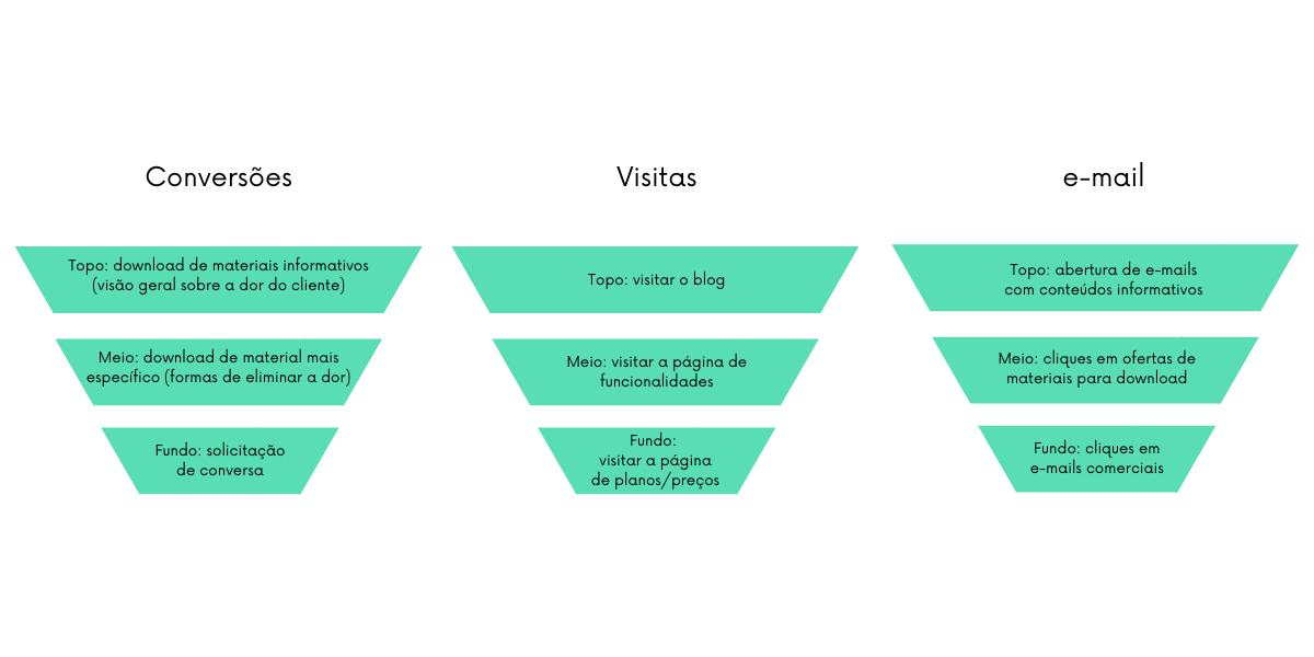 Os diferentes pesos para cada ação tomada pelo potencial cliente no lead scoring