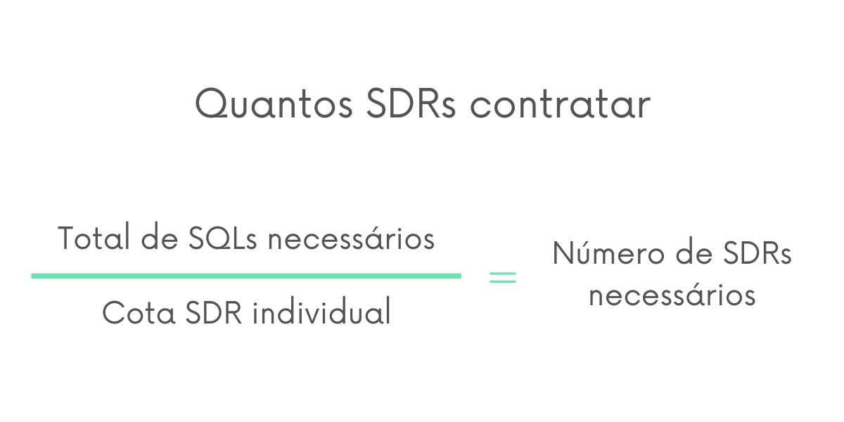Para um inside sales efetivo, você precisa ter o número exato de SDRs para gerar os leads necessários para a equipe de closers trabalhar. Este cálculo te ajuda a descobrir quantos SDRs você precisa contratar