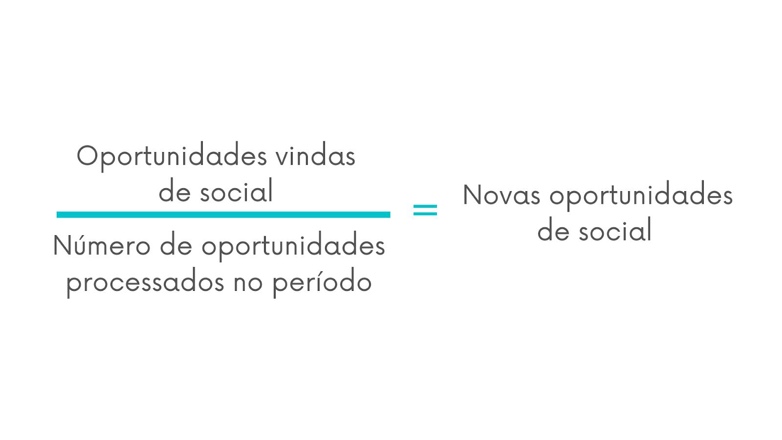 Fórmula para calcular as oportunidades vindas de social selling