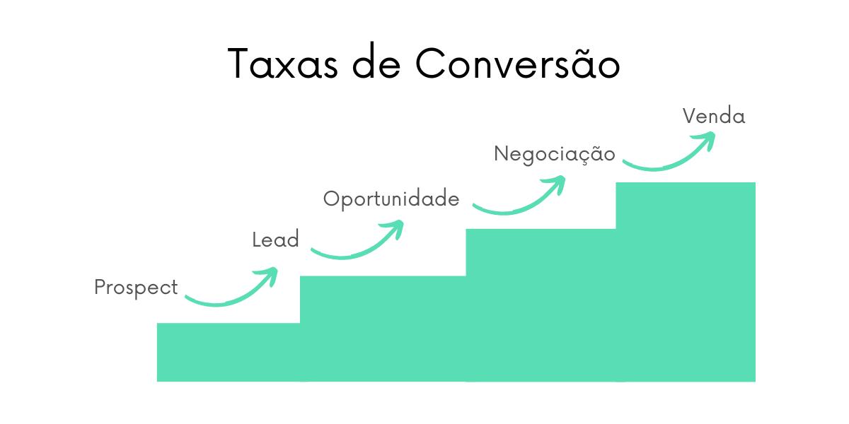 Como funcionam as taxas de conversão no inside sales