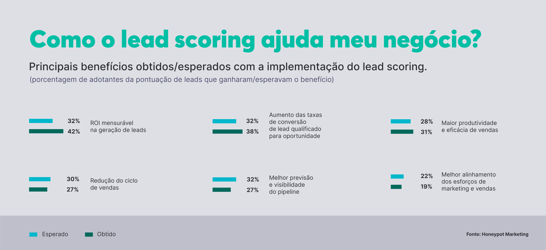 O lead scoring traz diversos benefícios para o seu negócio