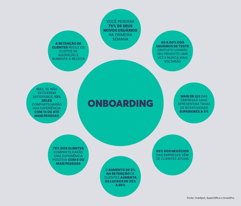 Onboarding de clientes: como fazer, métricas + checklist 1