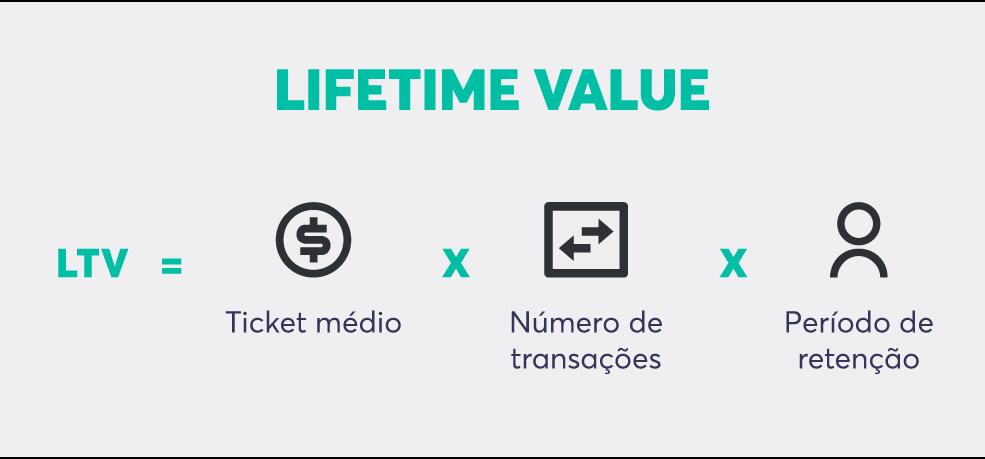 O lifetime value (valor da vida do cliente) pode indicar se as ações do onboarding estão funcionando