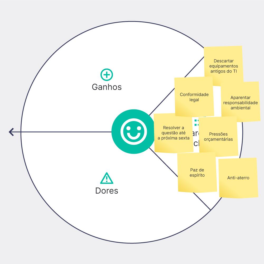Tarefas do cliente no modelo Canvas para estruturar sua proposta de valor