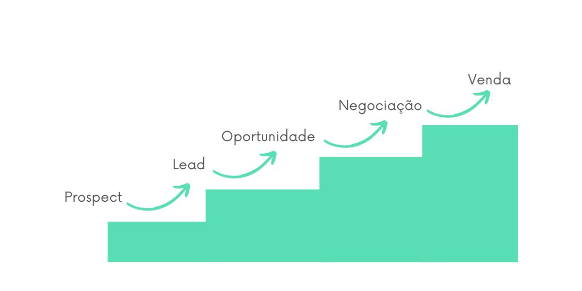 Evolução dos leads no processo de vendas