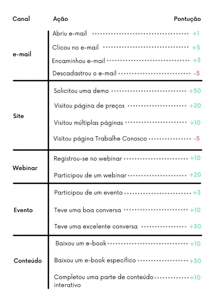 Exemplo de lead scoring (pontuação de leads) de acordo com ações específicas