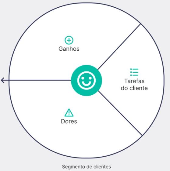 Painel do cliente no modelo Canvas para desenvolver a proposta de valor