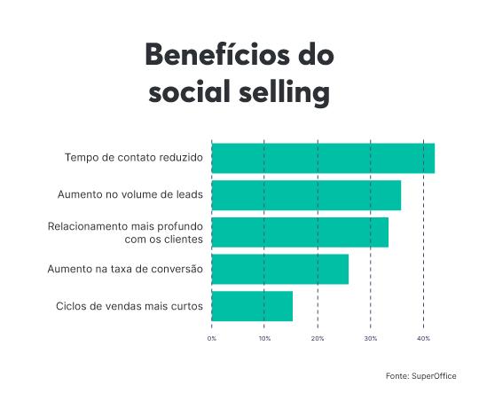 Benefícios do social selling do SuperOffice