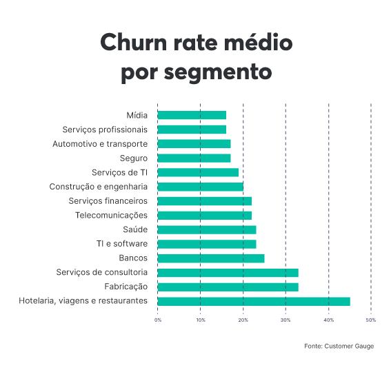 Média do churn de acordo com diferentes segmentos