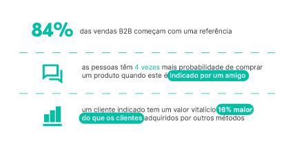 Dados de vendas B2B.