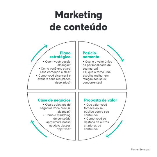 Principais elementos do marketing de conteúdo do Semrush