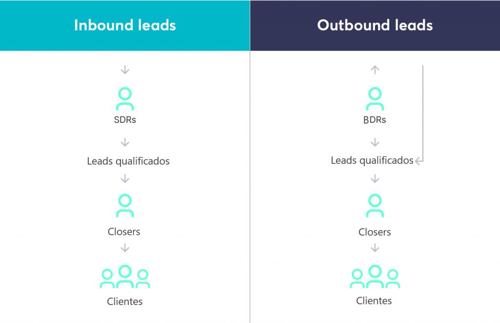 BDRs trabalham com leads outbound enquanto os SDRs só lidam com leads inbound