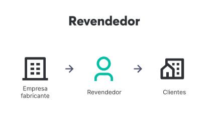 Um revendedor atua como intermediário entre a empresa que fabrica o produto e o cliente final