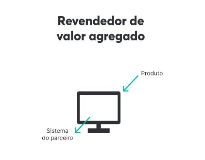 Revendedores de valor agregado trabalham com produtos tecnológicos com softwares de parceiros já