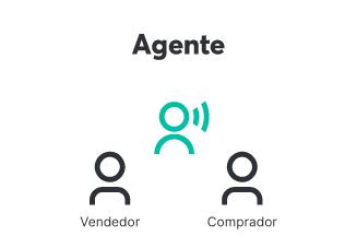 Os agentes facilitam as negociações entre compradores e vendedores