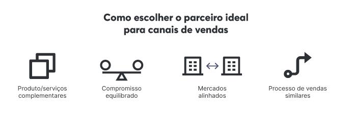 O que considerar ao escolher os parceiros ideais para canais de vendas