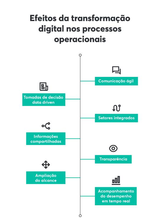 Como a transformação digital contribui para os processos operacionais