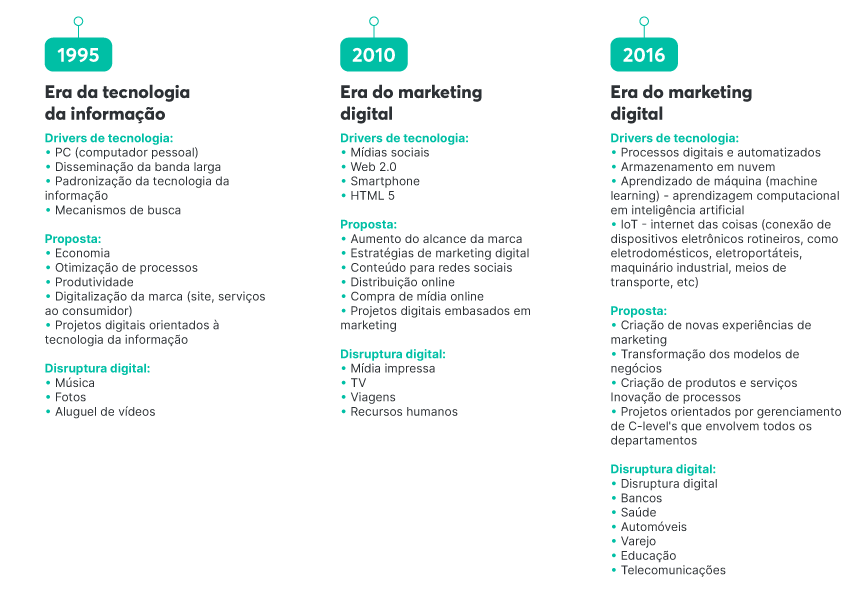 Timeline da transformação digital