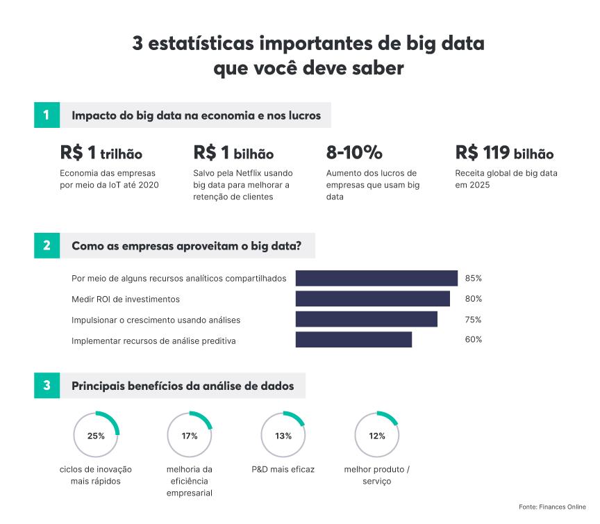 Estatísticas do big data