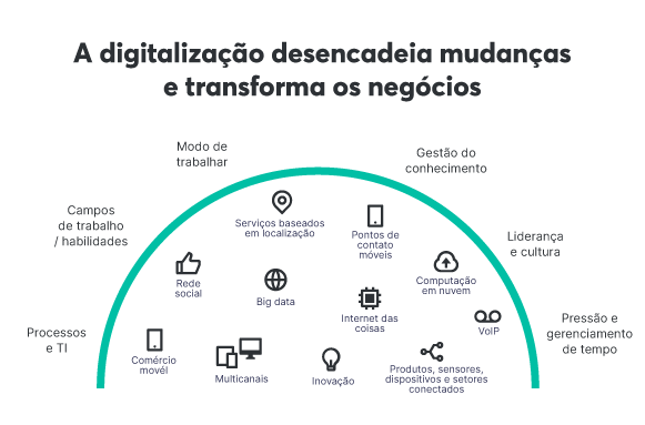Internet das coisas (IoT) é um recurso da trasnformação digital