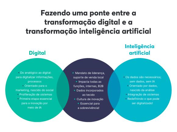 Inteligência artificial, machine learning e transformação digital estão ligados