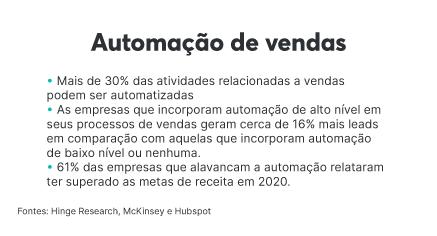 Contribuição da automação de vendas para as empresas
