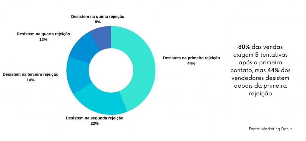 80% das vendas são perdidas por falta de persistência no acompanhamento (follow-up)