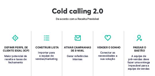 Cold calling 2.0 segundo a Receita Previsível