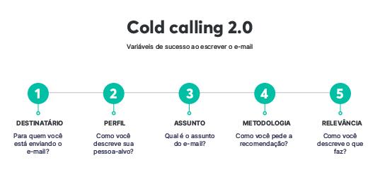 Variáveis de sucesso ao escrever os e-mails do cold calling 2.0