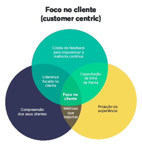 Uma das principais características da força de vendas é o foco no cliente