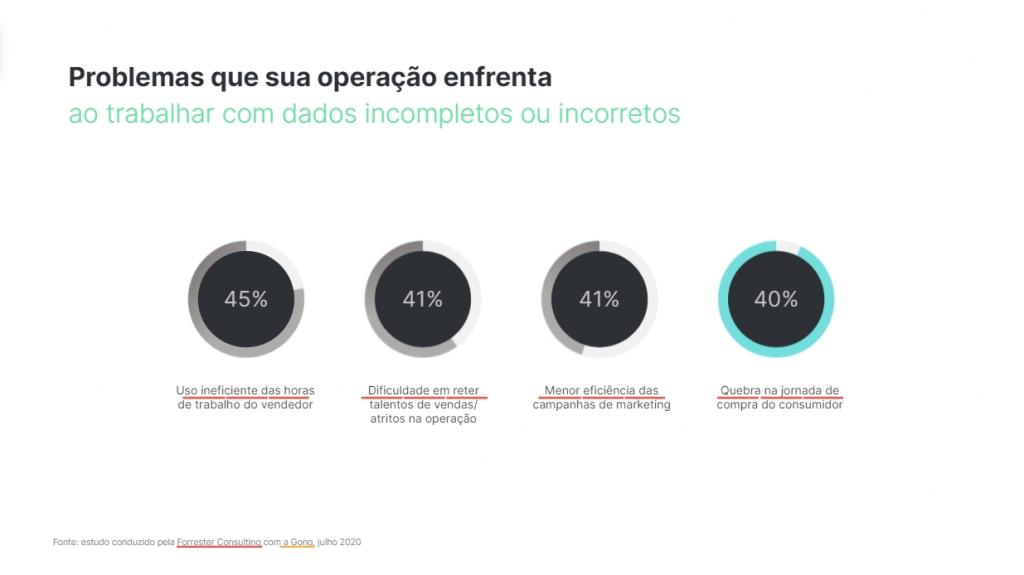 Executivos c-level gostam de ver dados representados através de recursos visuais nas apresentações comerciais