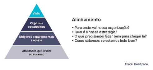 As perspectivas e componentes do balanced scorecard