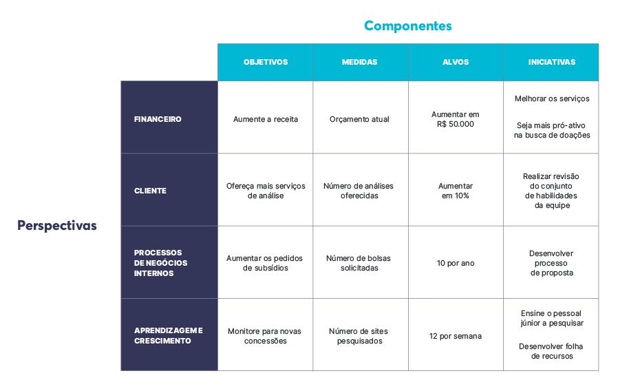 Exemplo de representação do BSC
