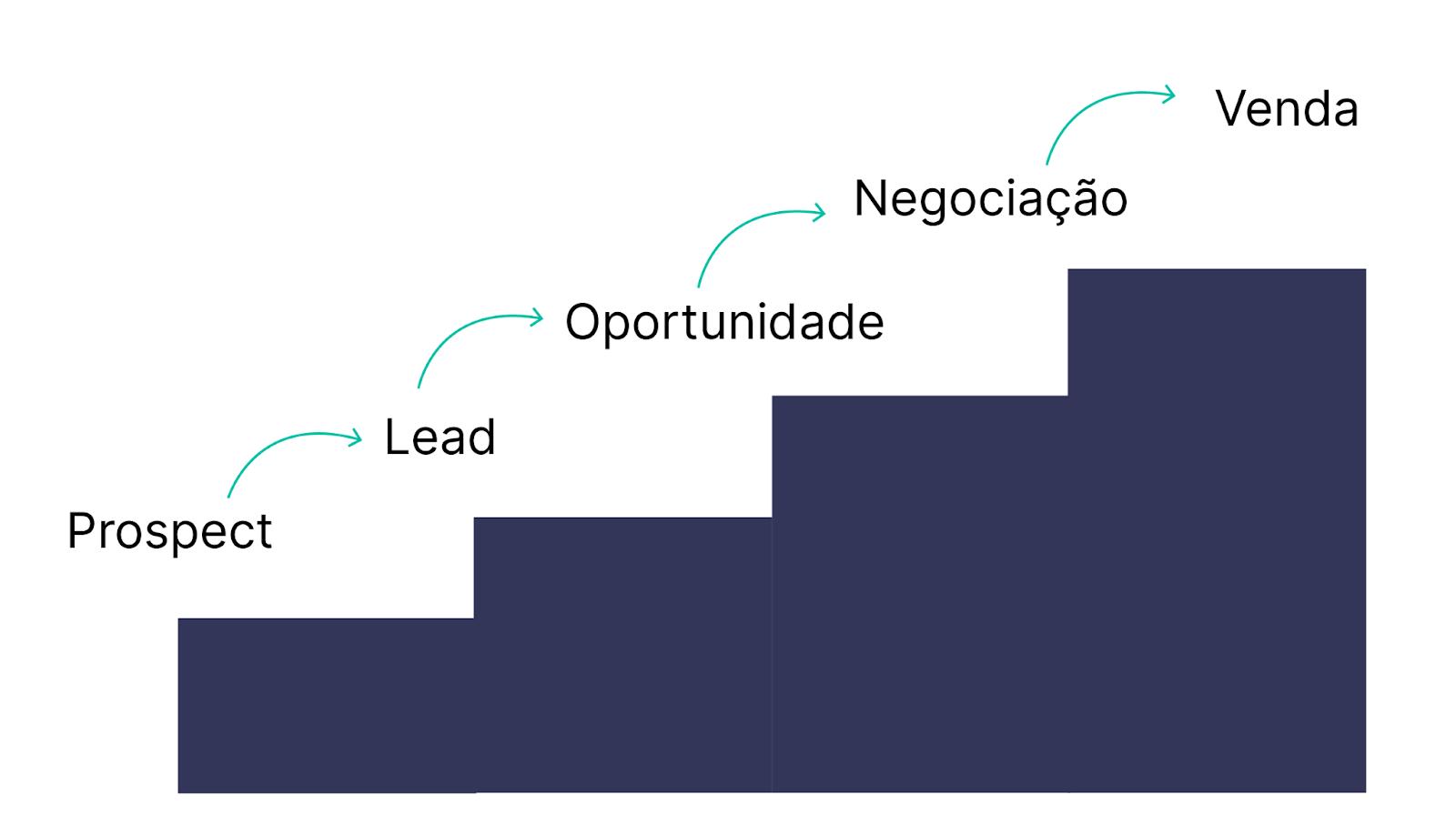 Cada etapa da conversão de potenciais clientes