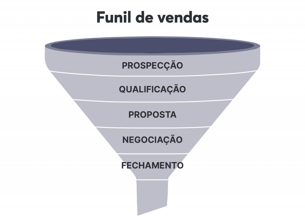 Principais etapas de um funil de vendas